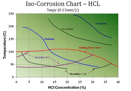 Hydrocloric Acid corrosion charts. The corrosion resistance of Titanium, Zirconium, Nickel alloy (Hastelloy), niobium and Tantalum. A corroion rate higher than 5 mpy in hydrogen chloride is not above practical acceptance limits for valves in Hydrochloric