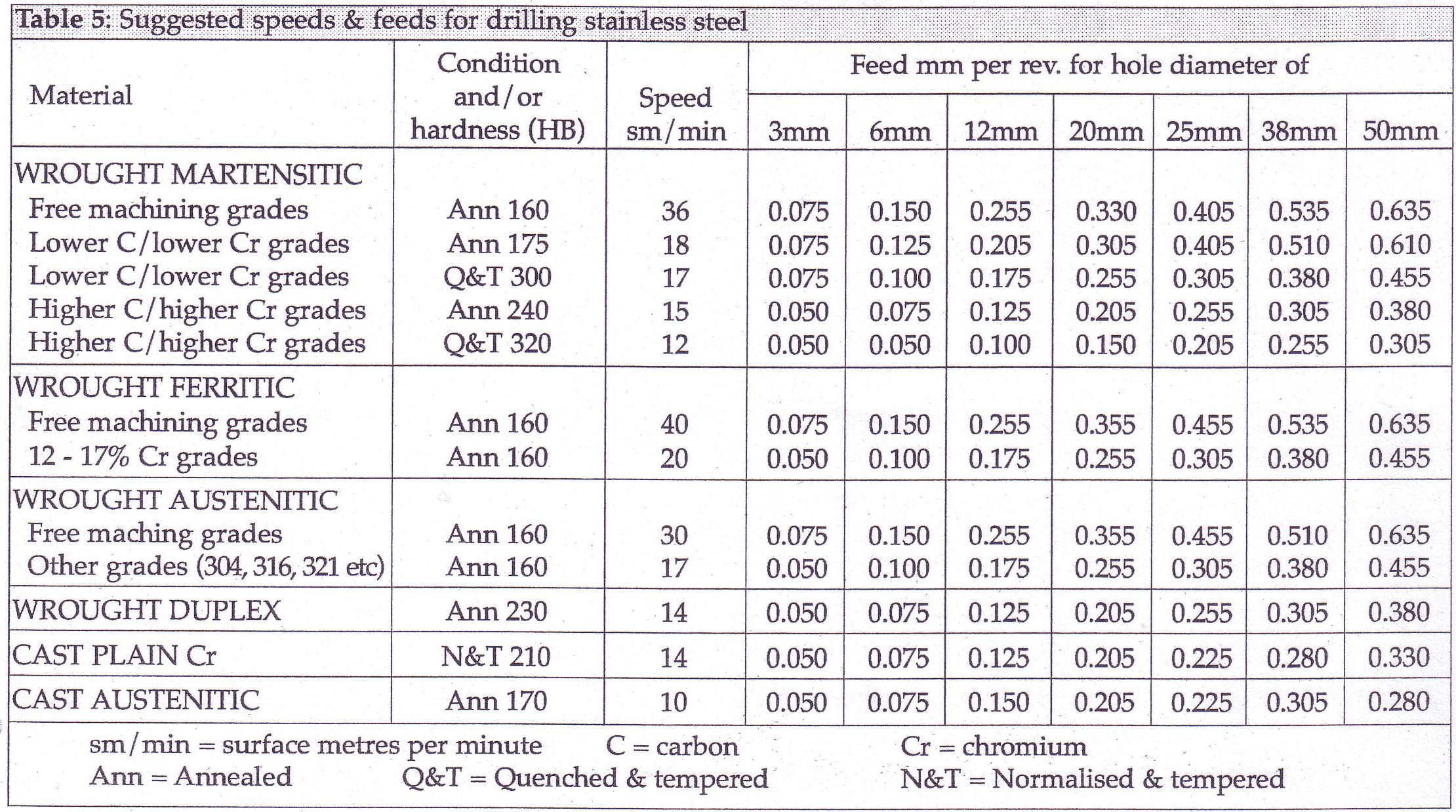 Speeds and feeds for drilling and reaming stainless steel nvjuhfo Choice Image