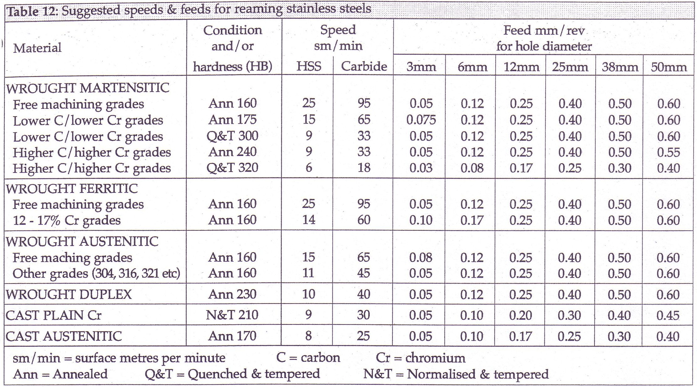 Speeds and feeds for drilling and reaming stainless steel geenschuldenfo Gallery