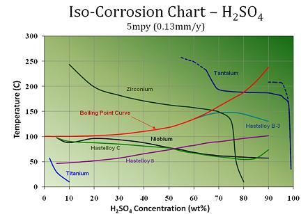 Sulfuric_Acid_Corrosion_Chart sulfuric acid corrosion h2so4 corrosion sulphuric acids