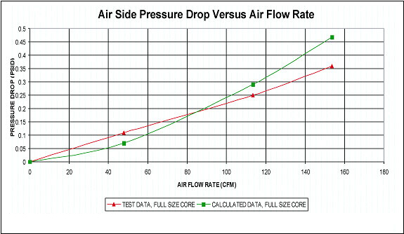 Pressure Vs Cfm Fan : Lightweight titanium heat exchangers for airborne applications