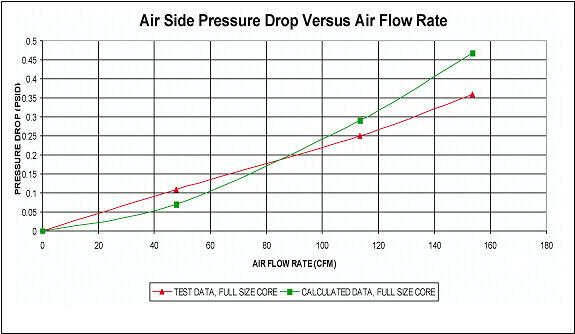 Pressure Vs Cfm Fan : Lightweight titanium heat exchangers for airborne applications